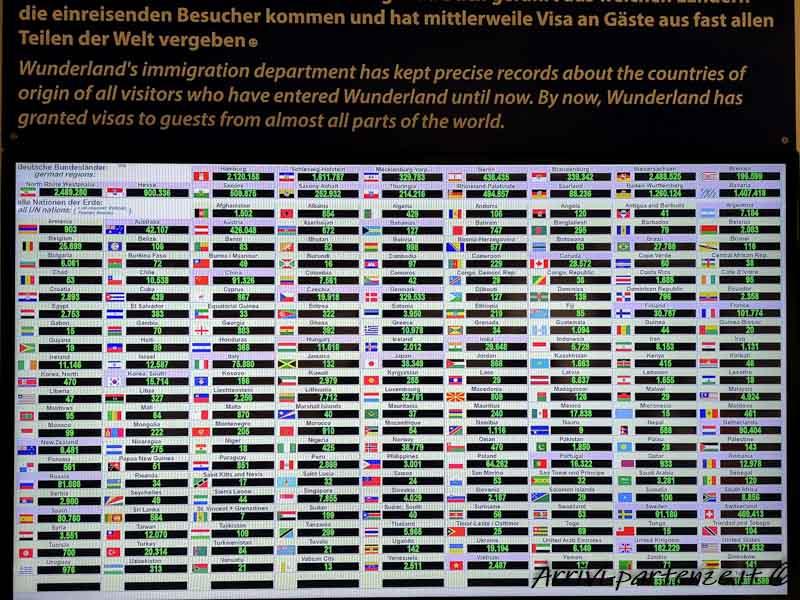 Analisi delle nazionalità dei visitatoti del Miniatur Wunderland di Amburgo, Germania